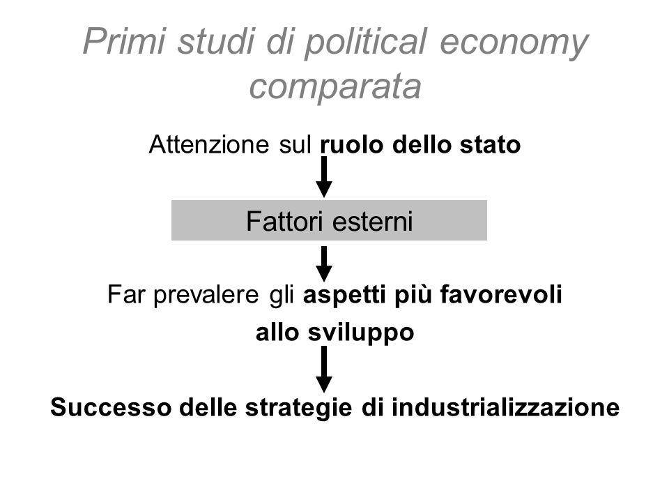 Primi studi di political economy comparata Attenzione sul ruolo dello stato Far prevalere gli aspetti più favorevoli allo sviluppo Successo delle stra