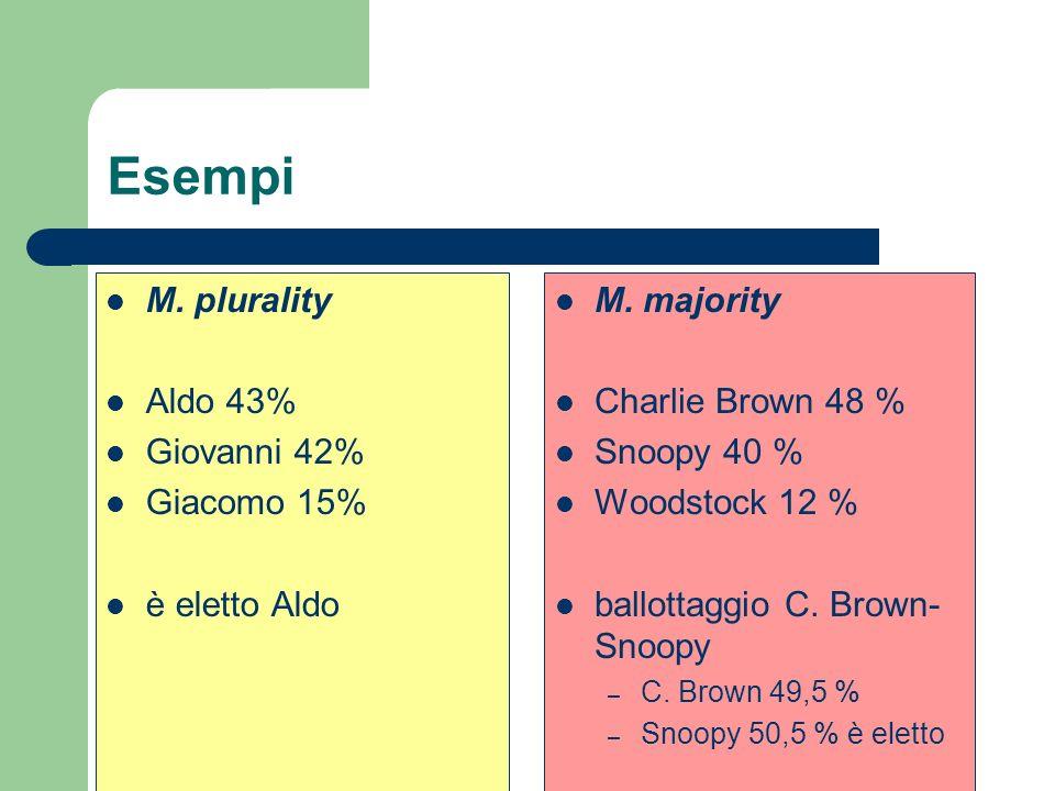Esempi M. plurality Aldo 43% Giovanni 42% Giacomo 15% è eletto Aldo M. majority Charlie Brown 48 % Snoopy 40 % Woodstock 12 % ballottaggio C. Brown- S