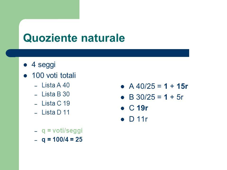 Quoziente naturale 4 seggi 100 voti totali – Lista A 40 – Lista B 30 – Lista C 19 – Lista D 11 – q = voti/seggi – q = 100/4 = 25 A 40/25 = 1 + 15r B 3