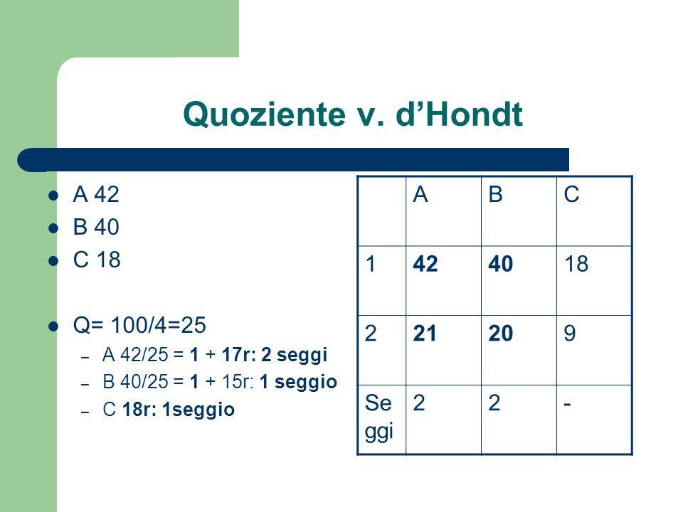 Quoziente v. dHondt A 42 B 40 C 18 Q= 100/4=25 – A 42/25 = 1 + 17r: 2 seggi – B 40/25 = 1 + 15r: 1 seggio – C 18r: 1seggio ABC 1424018 221209 Se ggi 2
