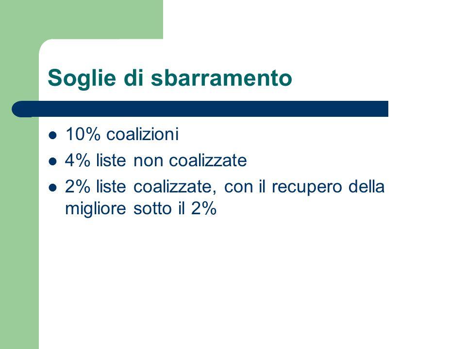 Soglie di sbarramento 10% coalizioni 4% liste non coalizzate 2% liste coalizzate, con il recupero della migliore sotto il 2%