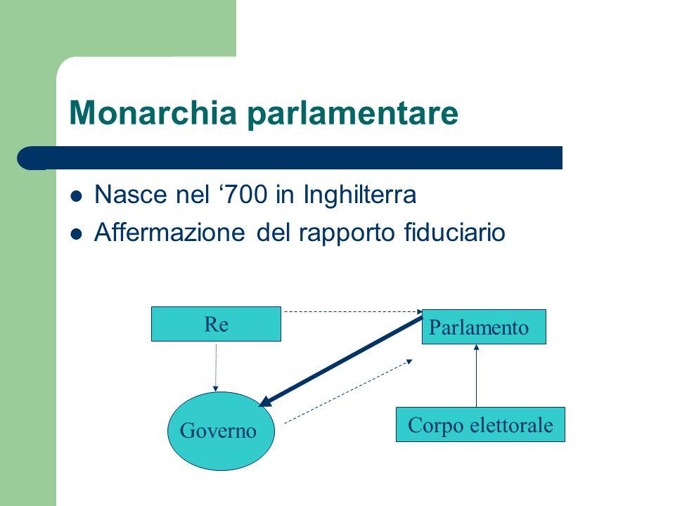 Monarchia parlamentare Nasce nel 700 in Inghilterra Affermazione del rapporto fiduciario Re Parlamento Corpo elettorale Governo