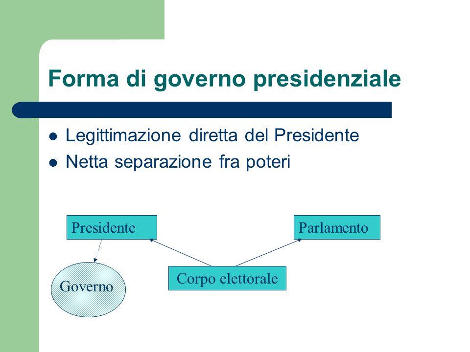 Forma di governo presidenziale Legittimazione diretta del Presidente Netta separazione fra poteri PresidenteParlamento Corpo elettorale Governo