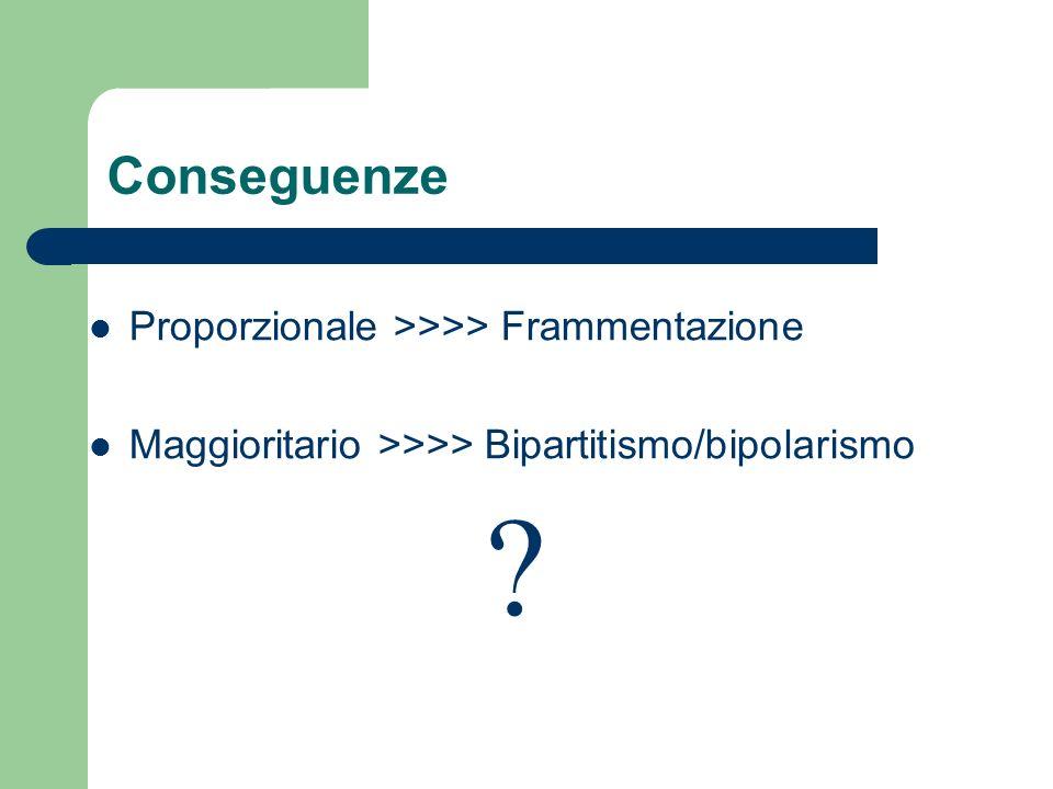 Conseguenze Proporzionale >>>> Frammentazione Maggioritario >>>> Bipartitismo/bipolarismo ?