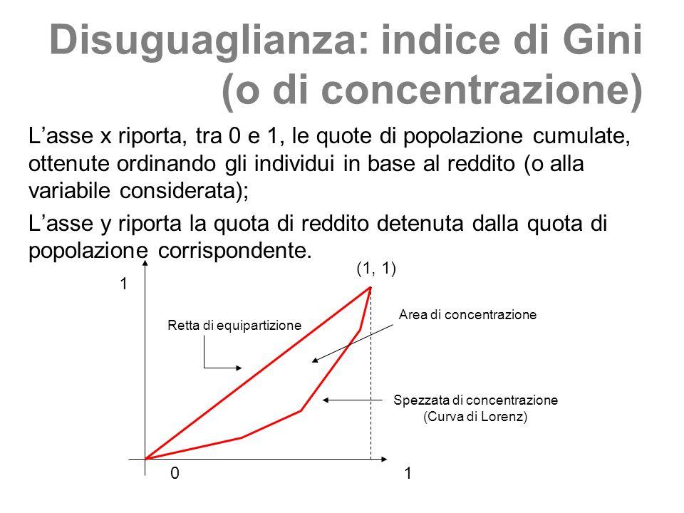 Disuguaglianza: indice di Gini (o di concentrazione) Lasse x riporta, tra 0 e 1, le quote di popolazione cumulate, ottenute ordinando gli individui in