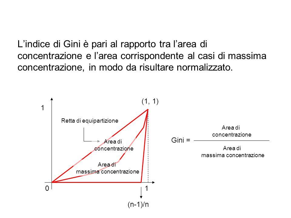 Lindice di Gini è pari al rapporto tra larea di concentrazione e larea corrispondente al casi di massima concentrazione, in modo da risultare normaliz