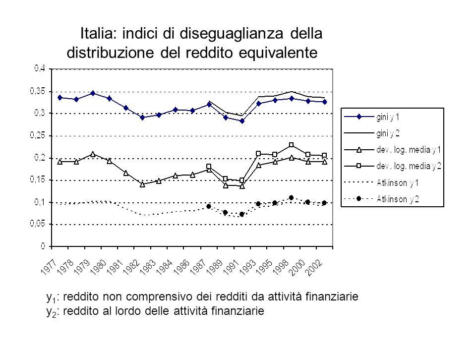 Italia: indici di diseguaglianza della distribuzione del reddito equivalente y 1 : reddito non comprensivo dei redditi da attività finanziarie y 2 : r