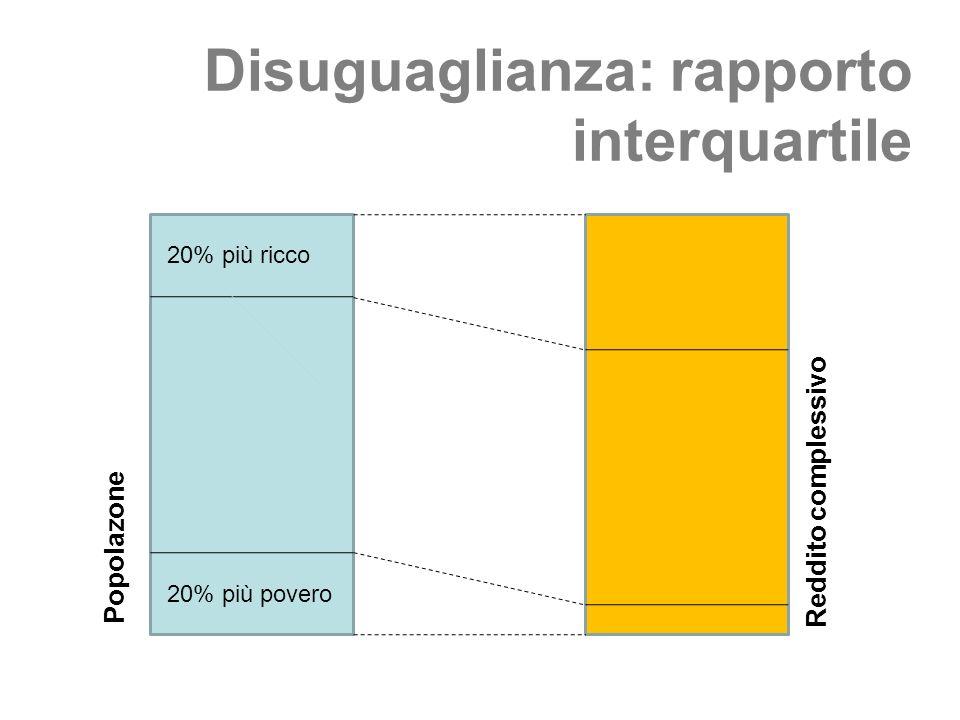 20% più ricco 20% più povero Popolazone Reddito complessivo Disuguaglianza: rapporto interquartile
