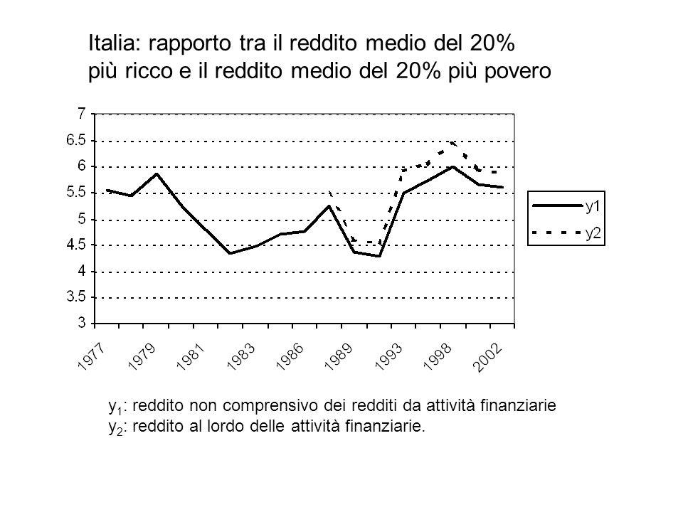 Italia: rapporto tra il reddito medio del 20% più ricco e il reddito medio del 20% più povero y 1 : reddito non comprensivo dei redditi da attività fi