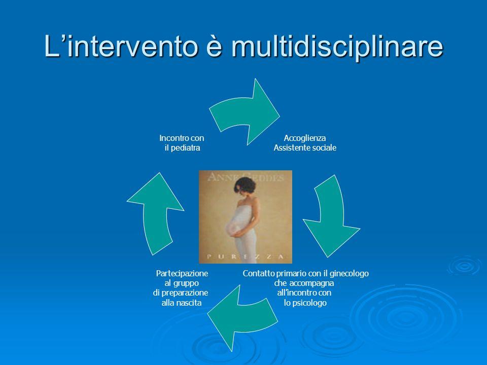 Lintervento è multidisciplinare Accoglienza Assistente sociale Contatto primario con il ginecologo che accompagna allincontro con lo psicologo Parteci