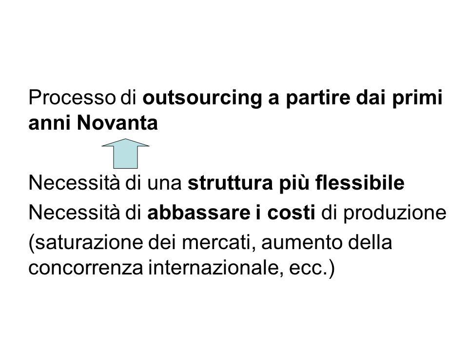Processo di outsourcing a partire dai primi anni Novanta Necessità di una struttura più flessibile Necessità di abbassare i costi di produzione (satur