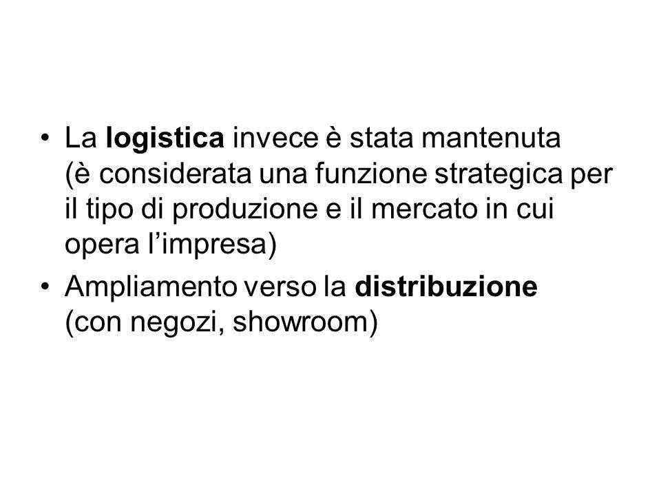 La logistica invece è stata mantenuta (è considerata una funzione strategica per il tipo di produzione e il mercato in cui opera limpresa) Ampliamento
