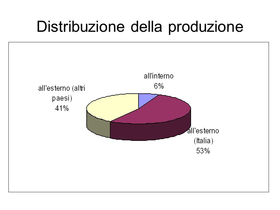 Distribuzione della produzione
