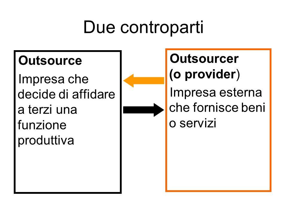 Due controparti Outsource Impresa che decide di affidare a terzi una funzione produttiva Outsourcer (o provider) Impresa esterna che fornisce beni o s