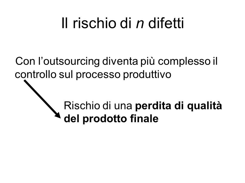 Con loutsourcing diventa più complesso il controllo sul processo produttivo Rischio di una perdita di qualità del prodotto finale Il rischio di n dife