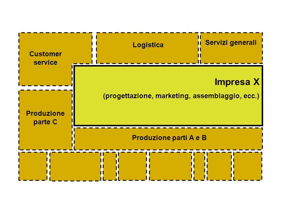 Impresa X (progettazione, marketing, assemblaggio, ecc.) Servizi generali Logistica Produzione parti A e B Produzione parte C Customer service
