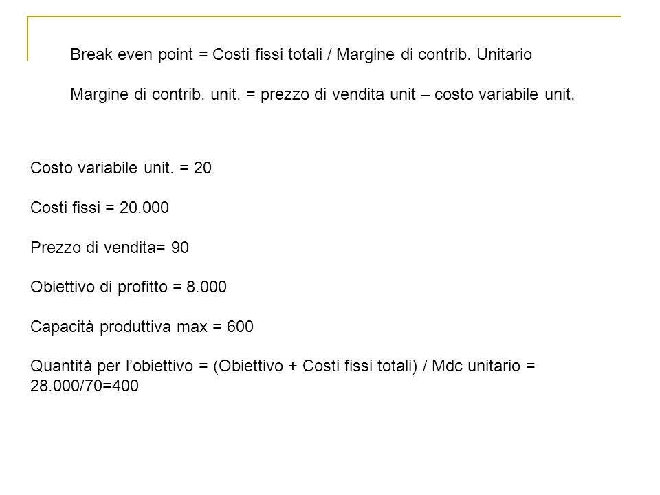 Break even point = Costi fissi totali / Margine di contrib.
