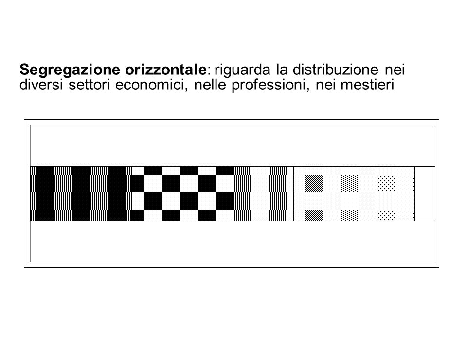 21 Segregazione orizzontale: riguarda la distribuzione nei diversi settori economici, nelle professioni, nei mestieri