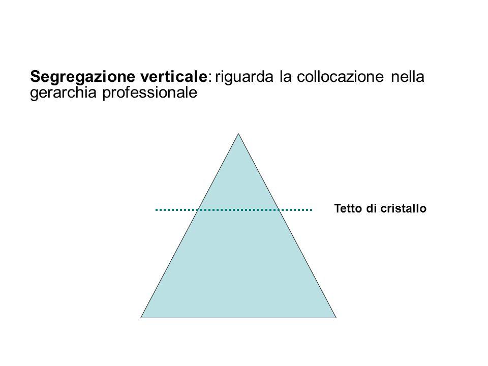 22 Segregazione verticale: riguarda la collocazione nella gerarchia professionale Tetto di cristallo