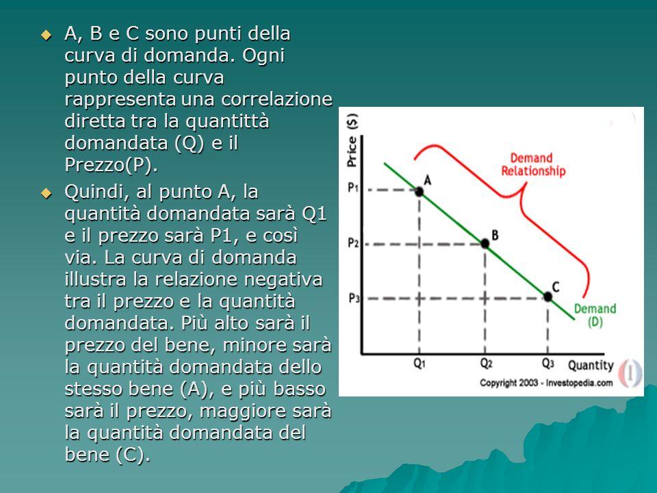 A, B e C sono punti della curva di domanda.