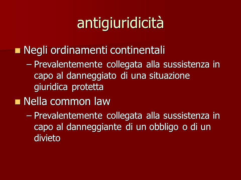 antigiuridicità Negli ordinamenti continentali Negli ordinamenti continentali –Prevalentemente collegata alla sussistenza in capo al danneggiato di un