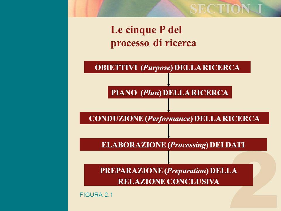 2 Le cinque P del processo di ricerca OBIETTIVI (Purpose) DELLA RICERCA PIANO (Plan) DELLA RICERCA CONDUZIONE (Performance) DELLA RICERCA ELABORAZIONE (Processing) DEI DATI PREPARAZIONE (Preparation) DELLA RELAZIONE CONCLUSIVA FIGURA 2.1