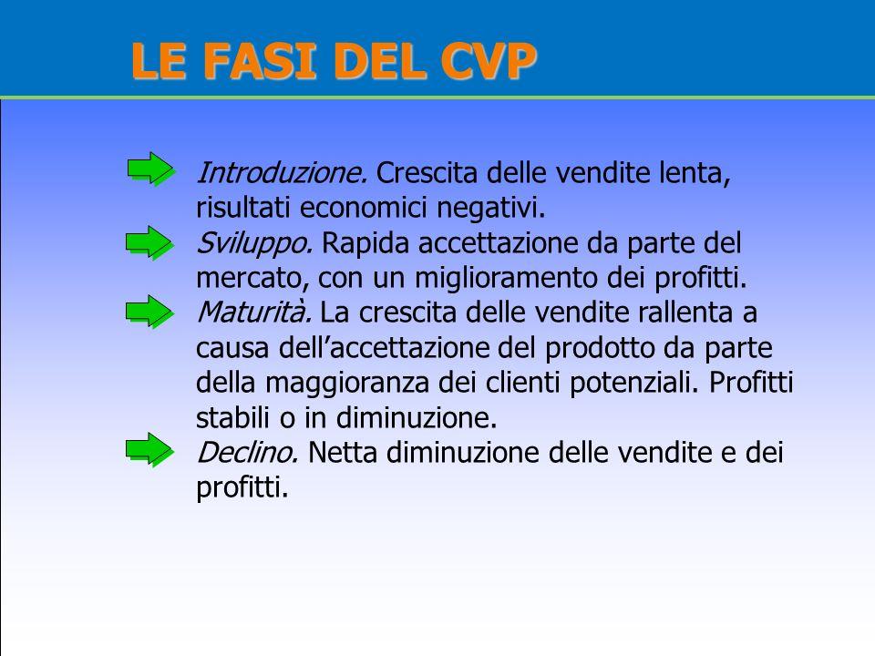 LE FASI DEL CVP Introduzione. Crescita delle vendite lenta, risultati economici negativi. Sviluppo. Rapida accettazione da parte del mercato, con un m