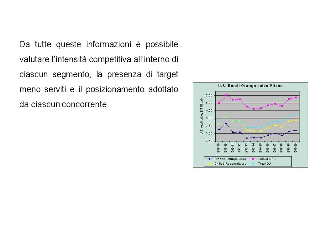 Da tutte queste informazioni è possibile valutare lintensità competitiva allinterno di ciascun segmento, la presenza di target meno serviti e il posiz