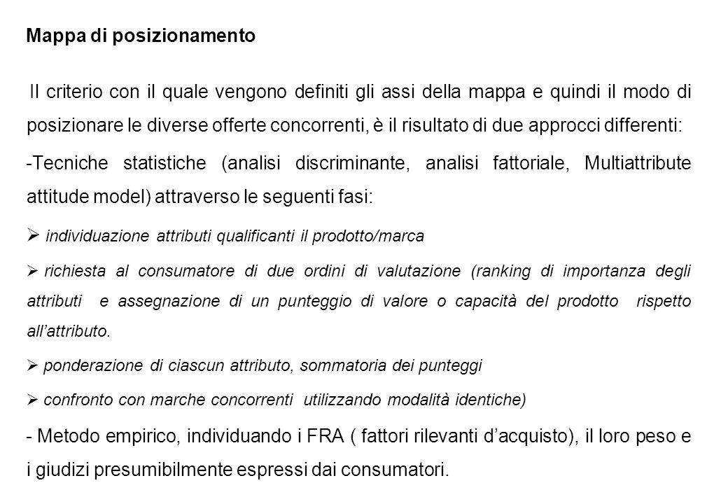 Mappa di posizionamento Il criterio con il quale vengono definiti gli assi della mappa e quindi il modo di posizionare le diverse offerte concorrenti,