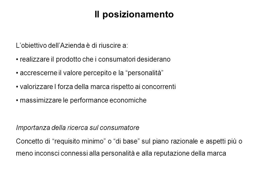 Il posizionamento a.A cosa mira b.Quali regole da seguire c.I quesiti a cui rispondere d.Le caratteristiche al termine del processo e.Le strategie