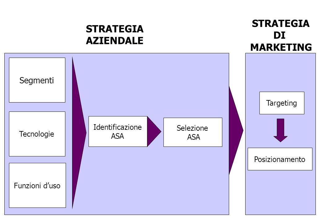 Tecnologie Segmenti Funzioni duso Identificazione ASA Selezione ASA STRATEGIA AZIENDALE Targeting Posizionamento STRATEGIA DI MARKETING