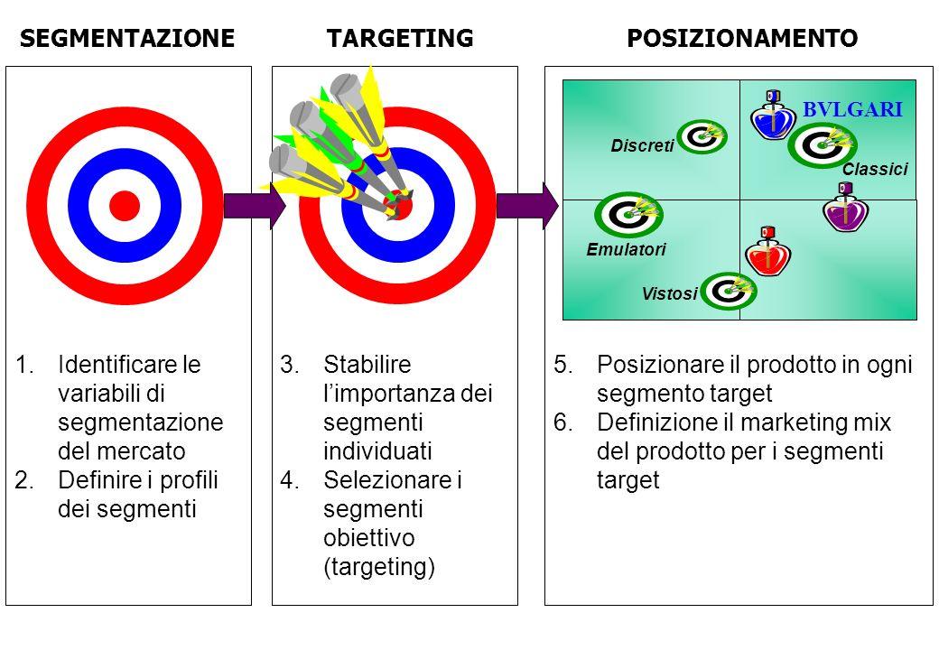 3.Stabilire limportanza dei segmenti individuati 4.Selezionare i segmenti obiettivo (targeting) 1.Identificare le variabili di segmentazione del merca