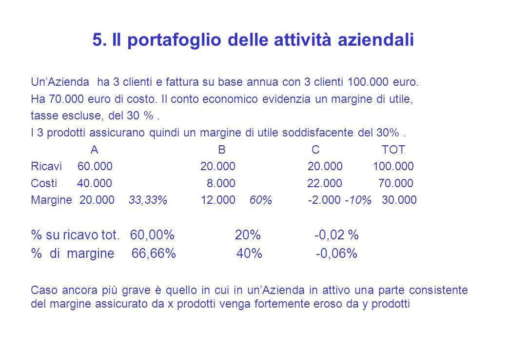 5. Il portafoglio delle attività aziendali UnAzienda ha 3 clienti e fattura su base annua con 3 clienti 100.000 euro. Ha 70.000 euro di costo. Il cont