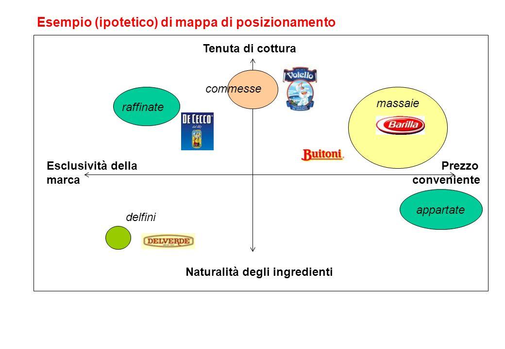 Tenuta di cottura Prezzo conveniente Esempio (ipotetico) di mappa di posizionamento Naturalità degli ingredienti Esclusività della marca raffinate mas