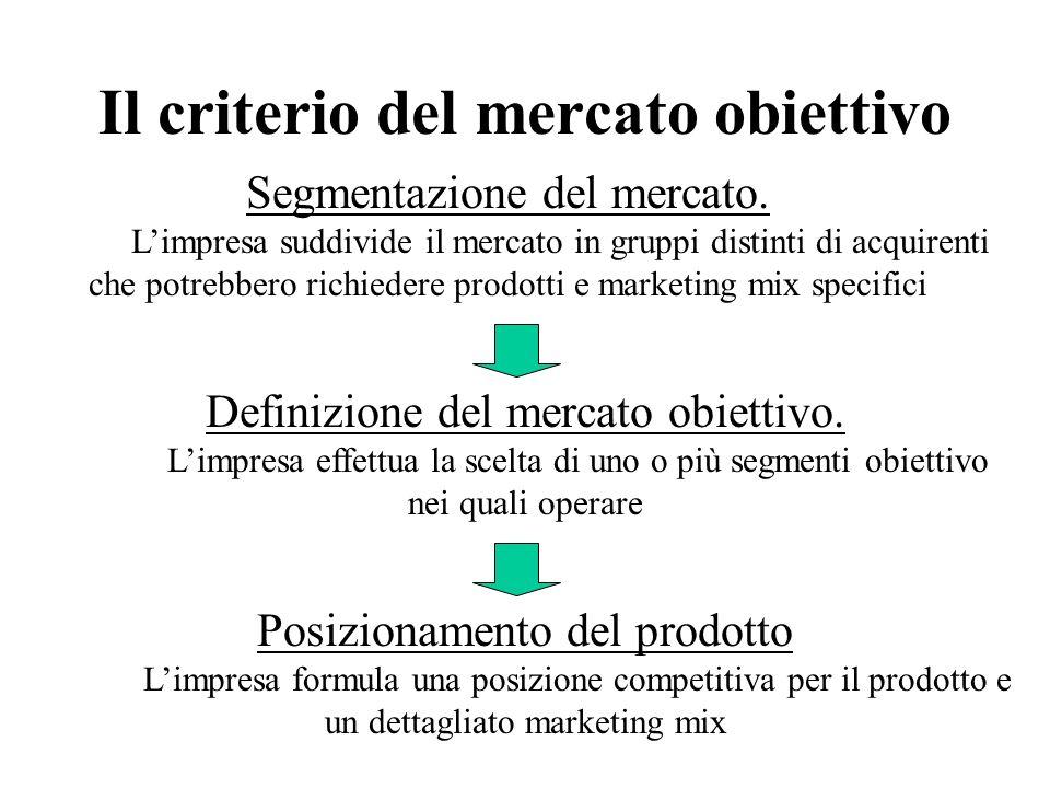 Il criterio del mercato obiettivo Segmentazione del mercato. Limpresa suddivide il mercato in gruppi distinti di acquirenti che potrebbero richiedere