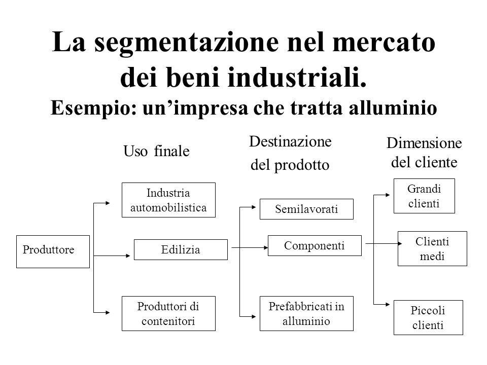 La segmentazione nel mercato dei beni industriali. Esempio: unimpresa che tratta alluminio Produttore Industria automobilistica Edilizia Produttori di