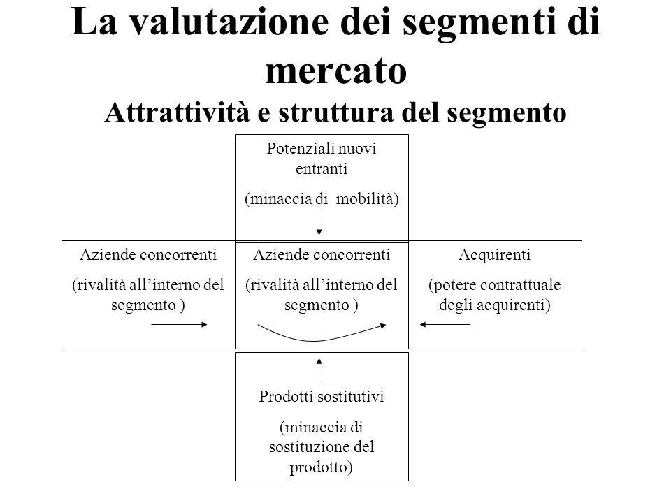 La valutazione dei segmenti di mercato Attrattività e struttura del segmento Potenziali nuovi entranti (minaccia di mobilità) Aziende concorrenti (riv