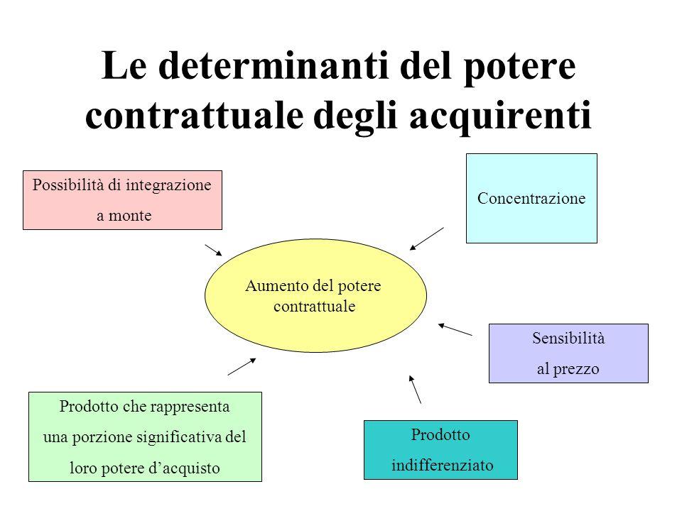Le determinanti del potere contrattuale degli acquirenti Concentrazione Prodotto che rappresenta una porzione significativa del loro potere dacquisto