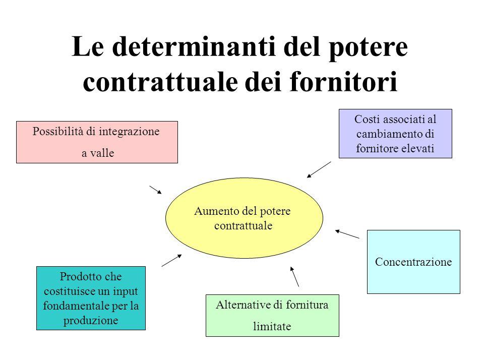 Le determinanti del potere contrattuale dei fornitori Concentrazione Alternative di fornitura limitate Prodotto che costituisce un input fondamentale