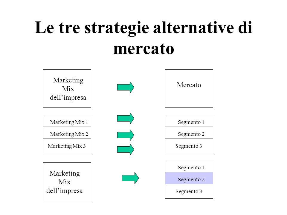 Le tre strategie alternative di mercato Marketing Mix dellimpresa Mercato Marketing Mix 1 Marketing Mix 2 Marketing Mix 3 Segmento 1 Segmento 2 Segmen