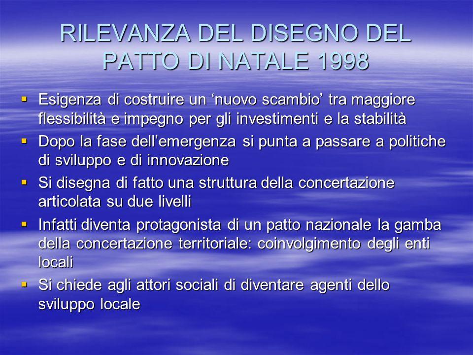RILEVANZA DEL DISEGNO DEL PATTO DI NATALE 1998 Esigenza di costruire un nuovo scambio tra maggiore flessibilità e impegno per gli investimenti e la stabilità Esigenza di costruire un nuovo scambio tra maggiore flessibilità e impegno per gli investimenti e la stabilità Dopo la fase dellemergenza si punta a passare a politiche di sviluppo e di innovazione Dopo la fase dellemergenza si punta a passare a politiche di sviluppo e di innovazione Si disegna di fatto una struttura della concertazione articolata su due livelli Si disegna di fatto una struttura della concertazione articolata su due livelli Infatti diventa protagonista di un patto nazionale la gamba della concertazione territoriale: coinvolgimento degli enti locali Infatti diventa protagonista di un patto nazionale la gamba della concertazione territoriale: coinvolgimento degli enti locali Si chiede agli attori sociali di diventare agenti dello sviluppo locale Si chiede agli attori sociali di diventare agenti dello sviluppo locale