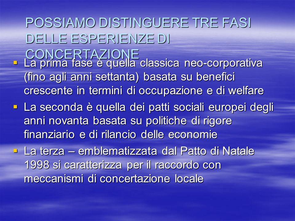 POSSIAMO DISTINGUERE TRE FASI DELLE ESPERIENZE DI CONCERTAZIONE La prima fase è quella classica neo-corporativa (fino agli anni settanta) basata su benefici crescente in termini di occupazione e di welfare La prima fase è quella classica neo-corporativa (fino agli anni settanta) basata su benefici crescente in termini di occupazione e di welfare La seconda è quella dei patti sociali europei degli anni novanta basata su politiche di rigore finanziario e di rilancio delle economie La seconda è quella dei patti sociali europei degli anni novanta basata su politiche di rigore finanziario e di rilancio delle economie La terza – emblematizzata dal Patto di Natale 1998 si caratterizza per il raccordo con meccanismi di concertazione locale La terza – emblematizzata dal Patto di Natale 1998 si caratterizza per il raccordo con meccanismi di concertazione locale