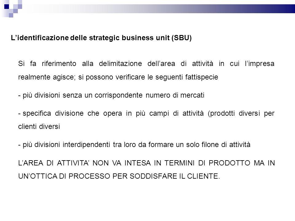Lidentificazione delle strategic business unit (SBU) Si fa riferimento alla delimitazione dellarea di attività in cui limpresa realmente agisce; si po