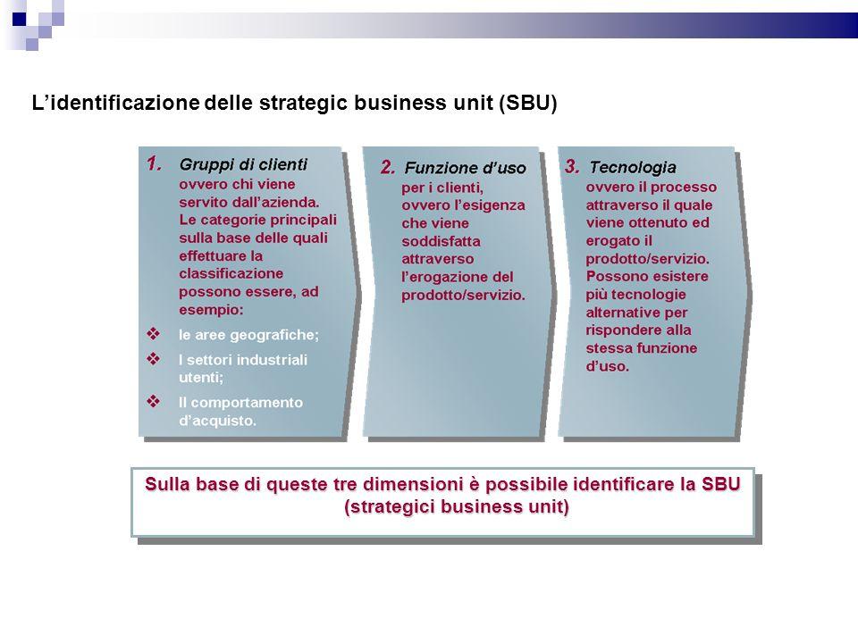 Lidentificazione delle strategic business unit (SBU) Sulla base di queste tre dimensioni è possibile identificare la SBU (strategici business unit)
