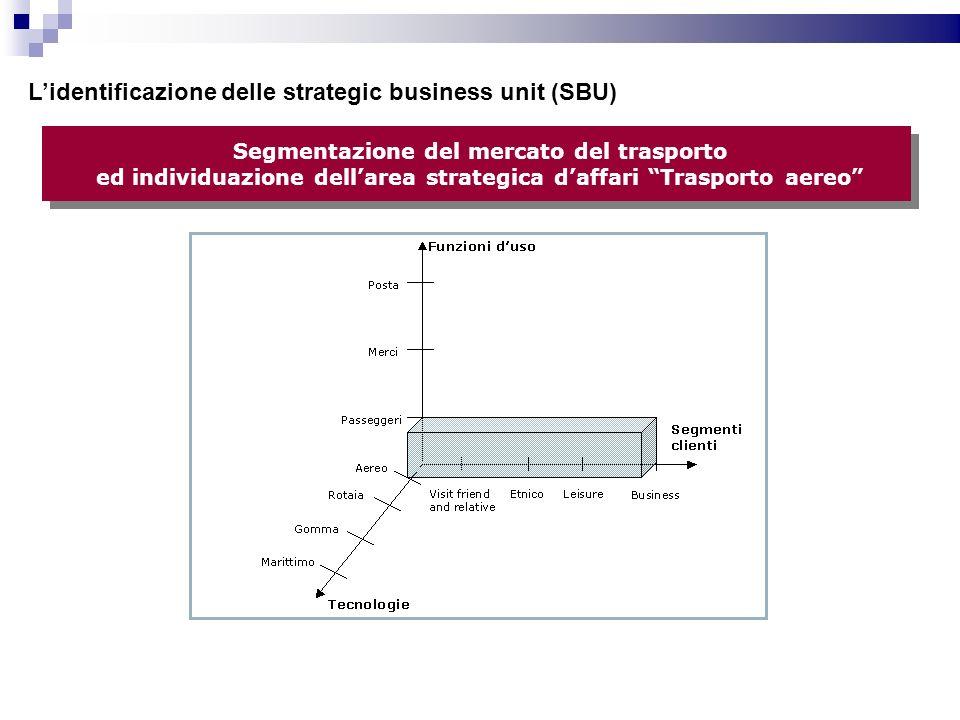 Segmentazione del mercato del trasporto ed individuazione dellarea strategica daffari Trasporto aereo Lidentificazione delle strategic business unit (