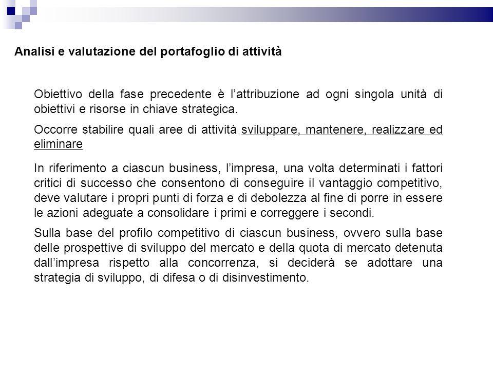 In riferimento a ciascun business, limpresa, una volta determinati i fattori critici di successo che consentono di conseguire il vantaggio competitivo