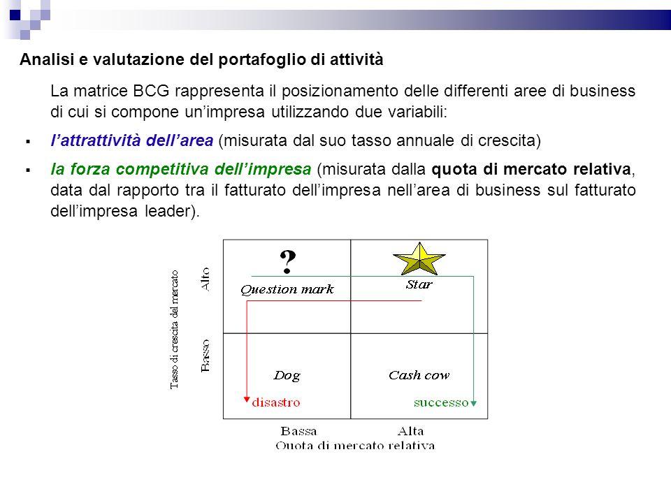 La matrice BCG rappresenta il posizionamento delle differenti aree di business di cui si compone unimpresa utilizzando due variabili: lattrattività de