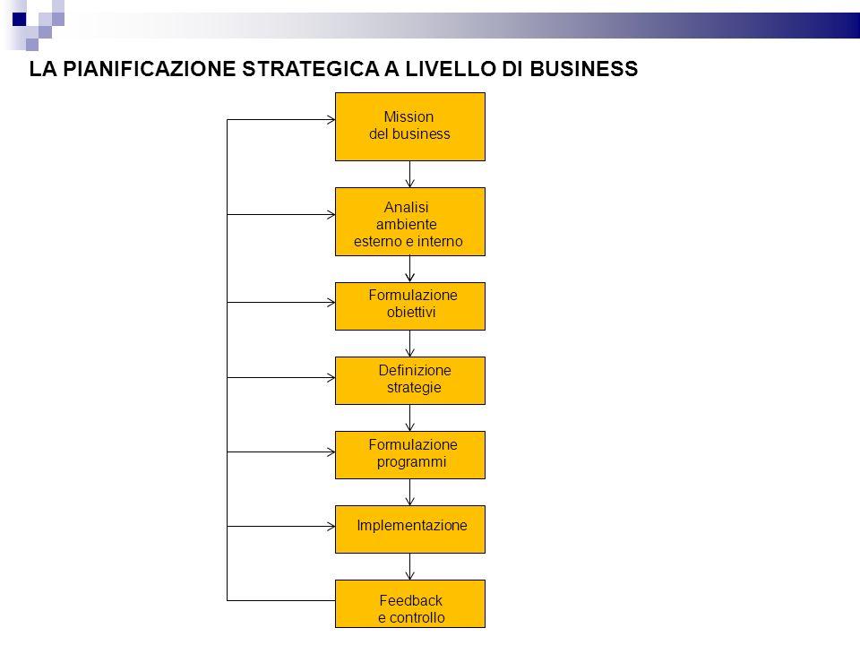 LA PIANIFICAZIONE STRATEGICA A LIVELLO DI BUSINESS Mission del business Analisi ambiente esterno e interno Formulazione obiettivi Formulazione obiettivi Formulazione programmi Implementazione Definizione strategie Feedback e controllo