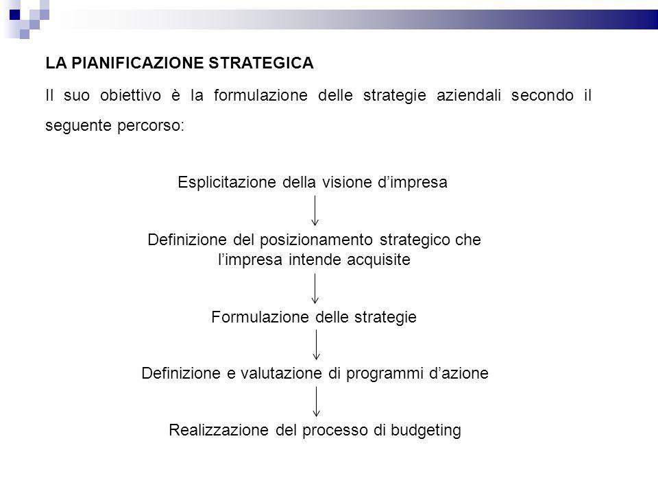 LA PIANIFICAZIONE STRATEGICA Il suo obiettivo è la formulazione delle strategie aziendali secondo il seguente percorso: Esplicitazione della visione dimpresa Definizione del posizionamento strategico che limpresa intende acquisite Formulazione delle strategie Definizione e valutazione di programmi dazione Realizzazione del processo di budgeting