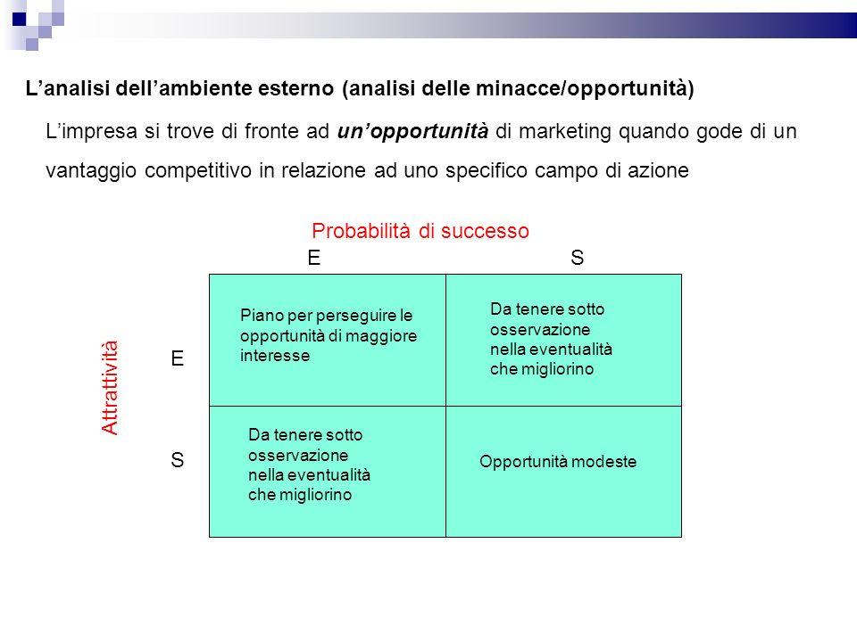 Lanalisi dellambiente esterno (analisi delle minacce/opportunità) Limpresa si trove di fronte ad unopportunità di marketing quando gode di un vantaggi